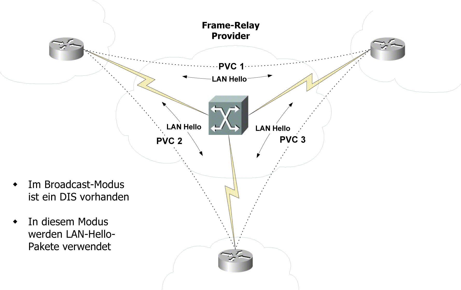 1.8.49. Frame-Relay – NBMA-Broadcast- und NBMA-Point-to-Point-Modus