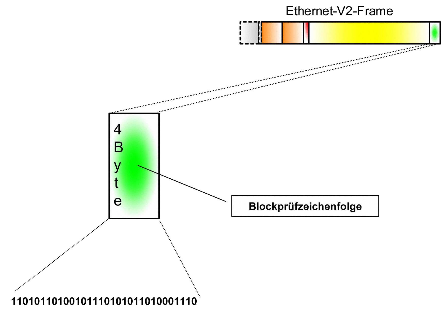 1.4.35. Blockprüfzeichenfolge (Frame Check Sequence)