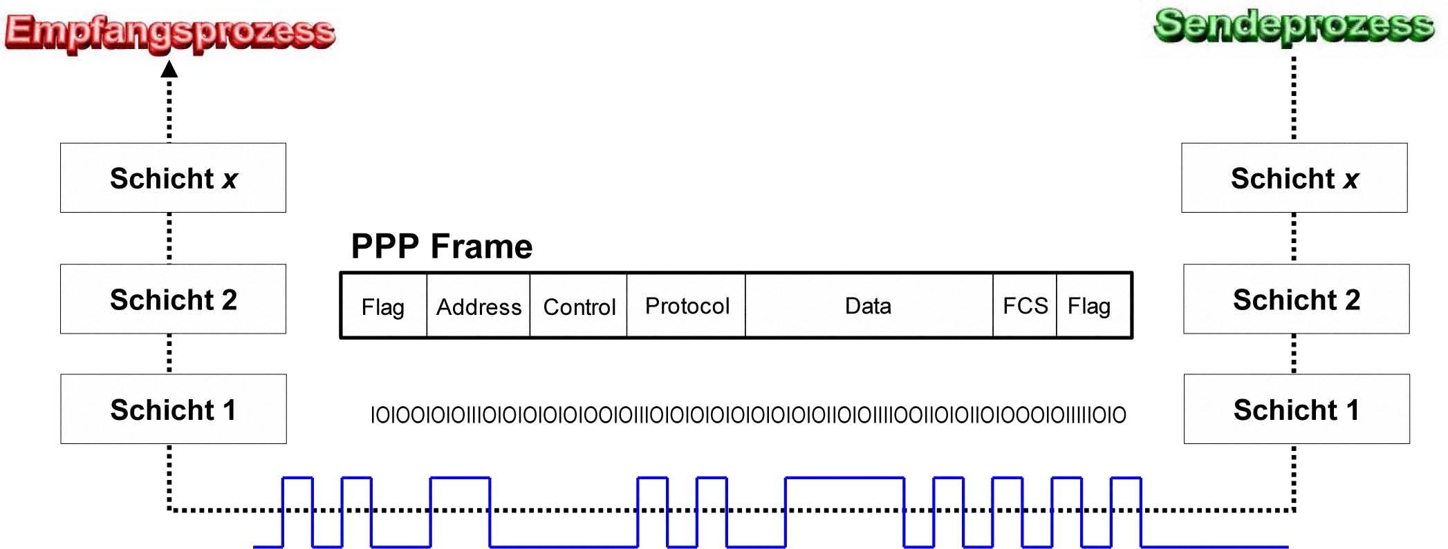 1.1.21. Data-Link-Framing