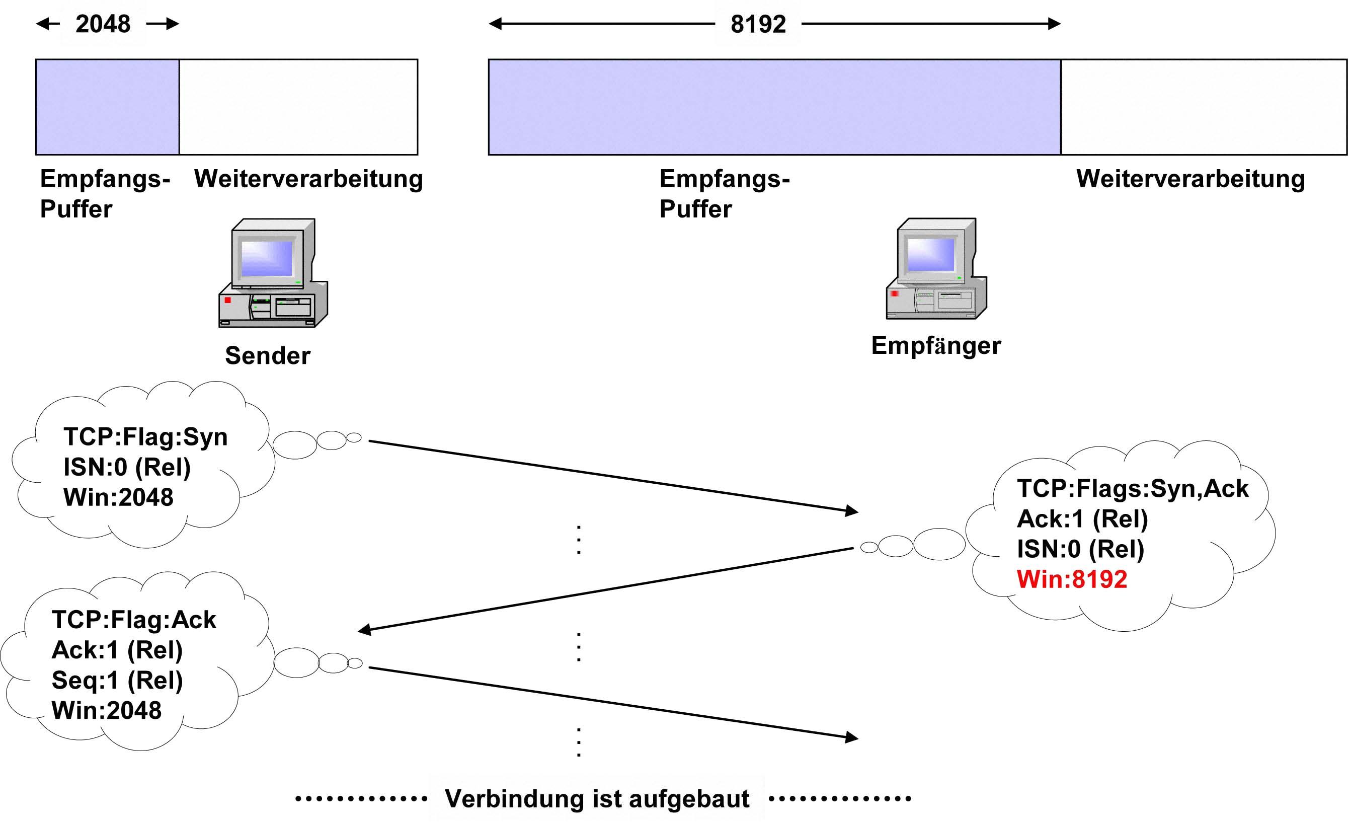 1.1.55. Verbindungsaufbau – Drei-Wege(Three-Way)-Handshake