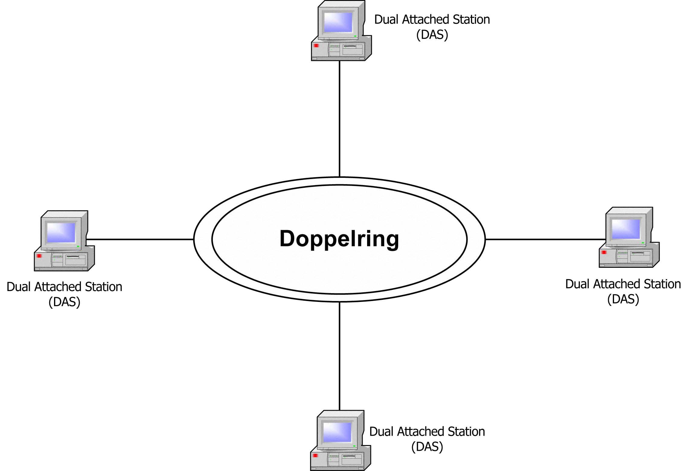 132 fddi doppelring architektur fddi doppelring architektur pooptronica