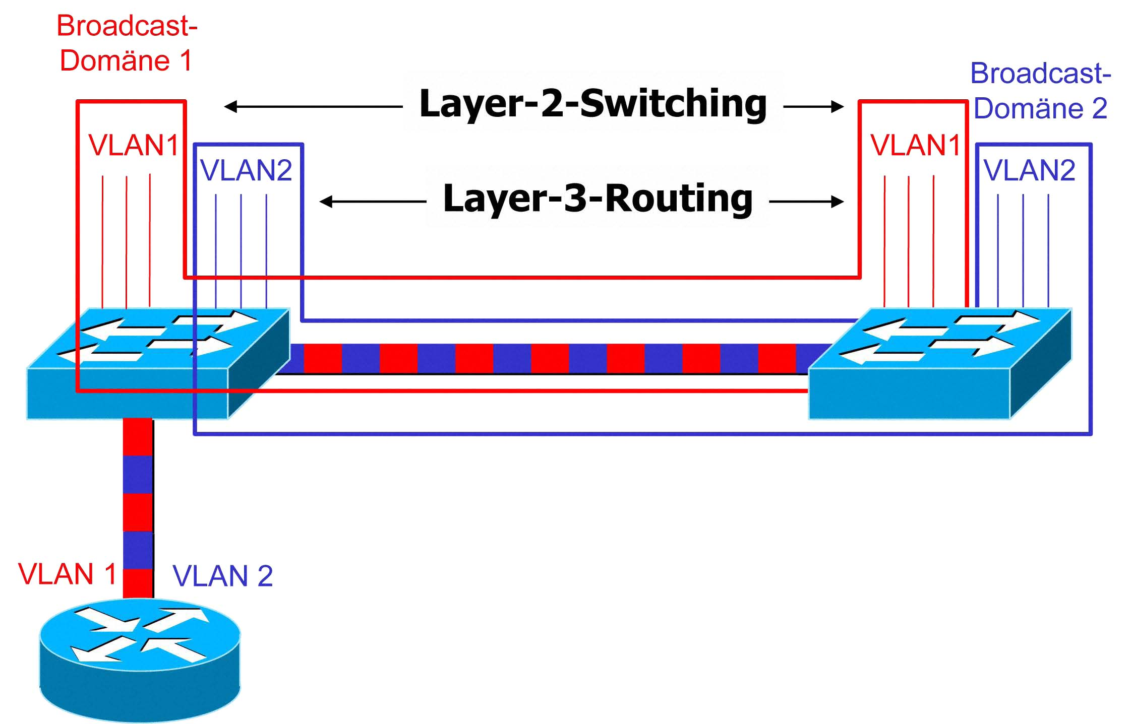 1813 Inter Vlan Routing How To Configure Intervlan On Layer 3 Switches Cisco